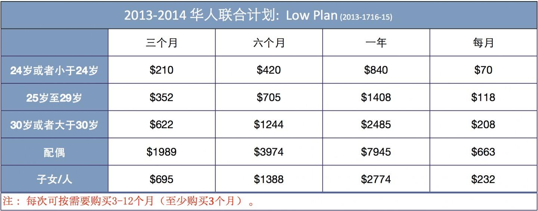 Low Plan